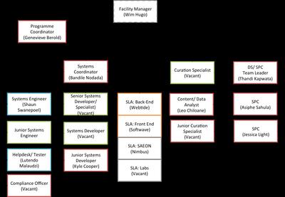 ICT Structure